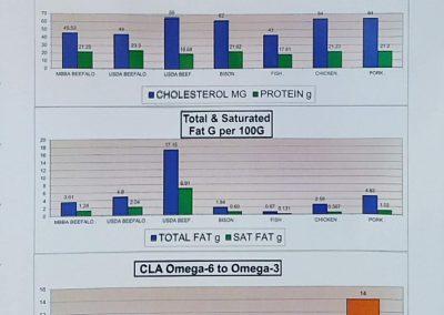 Beefalo Nutrition